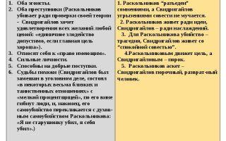 Сочинение двойники раскольникова в романе преступление и наказание достоевского