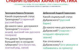 Сравнительная характеристика дубровского и троекурова 6 класс сочинение