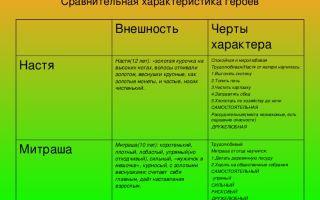 Сравнительная характеристика насти и митраши (кладовая солнца пришвина) сочинение 6 класс