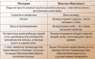 Сравнительная характеристика печорин и максим максимыч сочинение