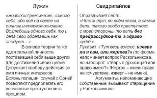 Лужин и свидригайлов как двойники раскольникова сочинение