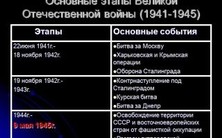 Великая отечественная война 1941-1945 кратко основные события по этапам