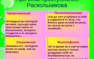 Сочинение причины преступления раскольникова