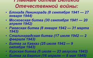 Основные сражения великой отечественной войны 1941-1945