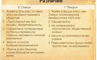 Евгений онегин и григорий печорин сравнительная характеристика
