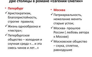 Образ петербурга в романе евгений онегин пушкина сочинение