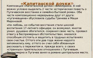 Анализ произведения капитанская дочка пушкина анализ героев и сюжета
