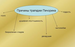 Сочинение трагедия печорина. в чем трагедия (по роману герой нашего времени)