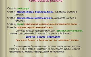 Композиция романа пушкина евгений онегин