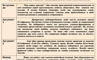 Сочинение на тему что такое совесть 9 класс огэ 15.3