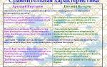 Сравнительная характеристика базарова и кирсанова сочинение и таблица