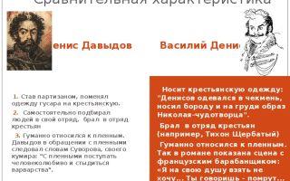 Василий денисов в романе война и мир образ и характеристика сочинение